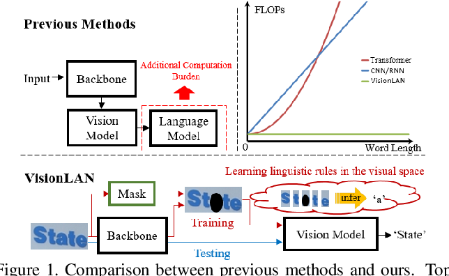 Figure 1 for From Two to One: A New Scene Text Recognizer with Visual Language Modeling Network