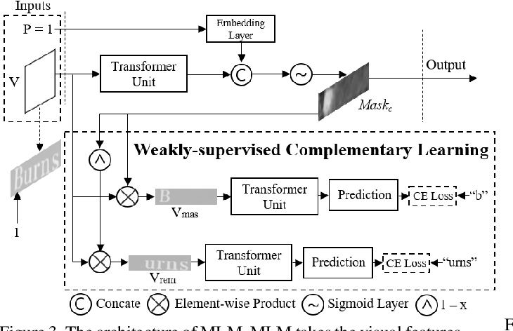 Figure 4 for From Two to One: A New Scene Text Recognizer with Visual Language Modeling Network