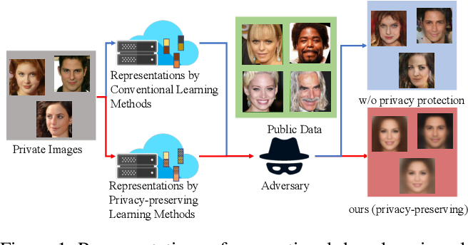 Figure 1 for Adversarial Learning of Privacy-Preserving and Task-Oriented Representations