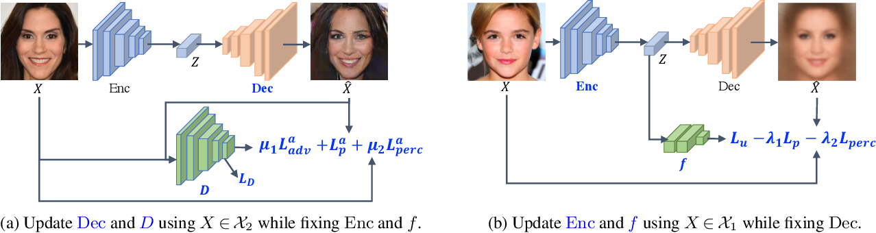 Figure 3 for Adversarial Learning of Privacy-Preserving and Task-Oriented Representations