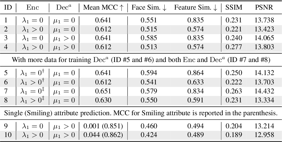 Figure 2 for Adversarial Learning of Privacy-Preserving and Task-Oriented Representations