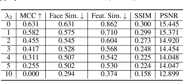 Figure 4 for Adversarial Learning of Privacy-Preserving and Task-Oriented Representations