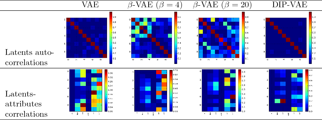 Figure 4 for Variational Inference of Disentangled Latent Concepts from Unlabeled Observations