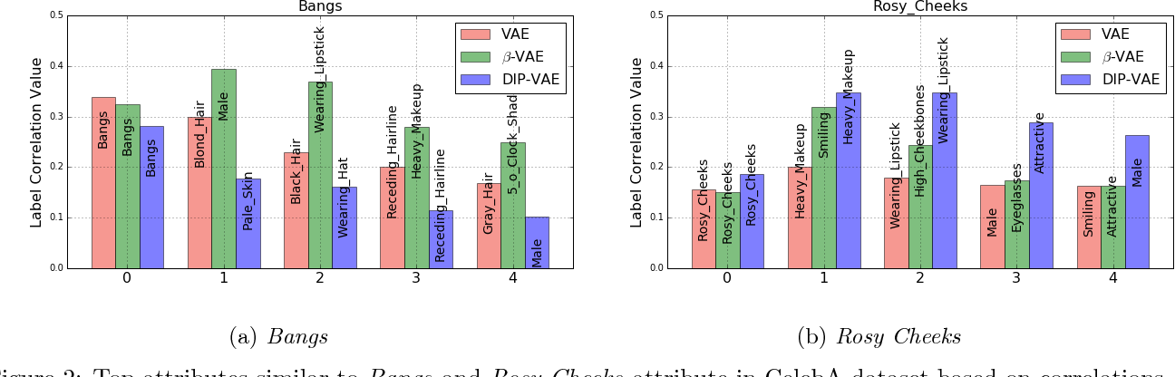 Figure 3 for Variational Inference of Disentangled Latent Concepts from Unlabeled Observations