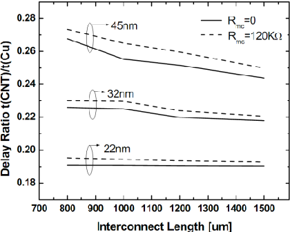 Fig. 2. The propagation delay ratio of densely packed CNT bundle to Cu interconnects at global level [11].