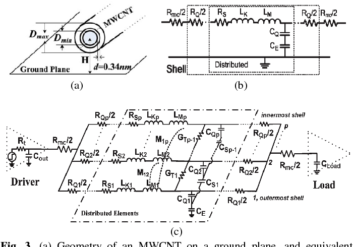 Fig. 3. (a) Geometry of an MWCNT on a ground plane, and equivalent distributed circuit models of (b) an individual shell and (c) an MWCNT with p shells, respectively [6].