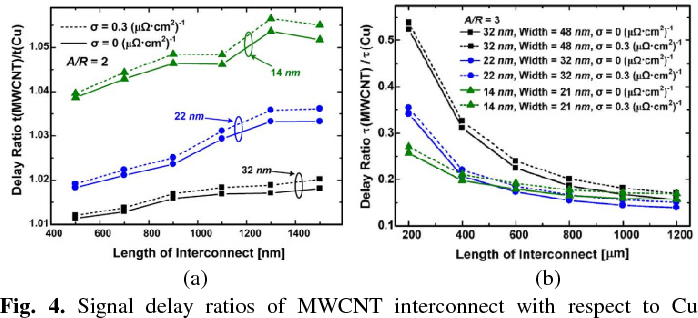 Fig. 4. Signal delay ratios of MWCNT interconnect with respect to Cu interconnect at (a) local level and (b) global one, respectively [6].