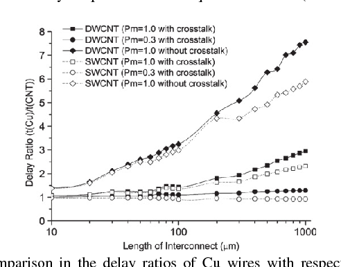 Fig. 6. Comparison in the delay ratios of Cu wires with respect to that of SWCNT and DWCNT bundle interconnects at the global level [7].