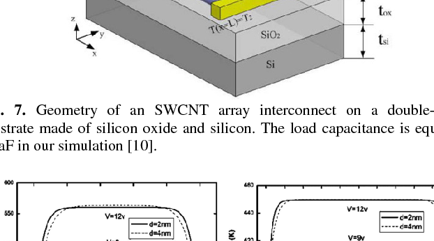 Fig. 7. Geometry of an SWCNT array interconnect on a double-layer substrate made of silicon oxide and silicon. The load capacitance is equal to 10 aF in our simulation [10].