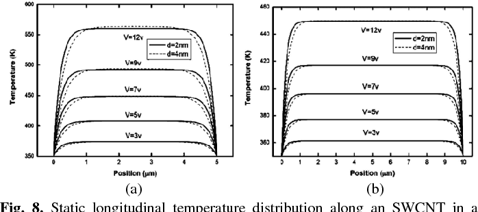 Fig. 8. Static longitudinal temperature distribution along an SWCNT in a SWCNT array biased by different voltages, where the total contact resistance is assumed to be 70 kΩ, and the length of SWCNT is (a) 5 µm and (b) 10 µm [10].