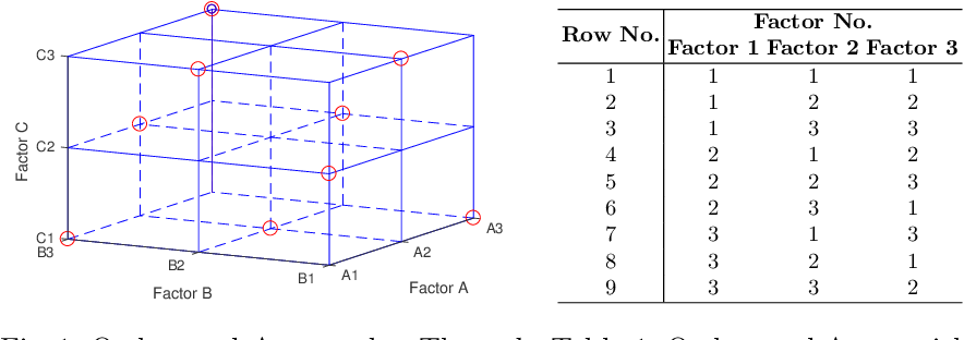 Figure 1 for Deep Neural Network Hyperparameter Optimization with Orthogonal Array Tuning