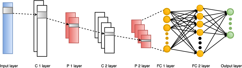 Figure 4 for Deep Neural Network Hyperparameter Optimization with Orthogonal Array Tuning