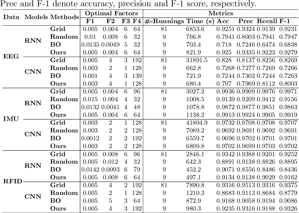 Figure 3 for Deep Neural Network Hyperparameter Optimization with Orthogonal Array Tuning