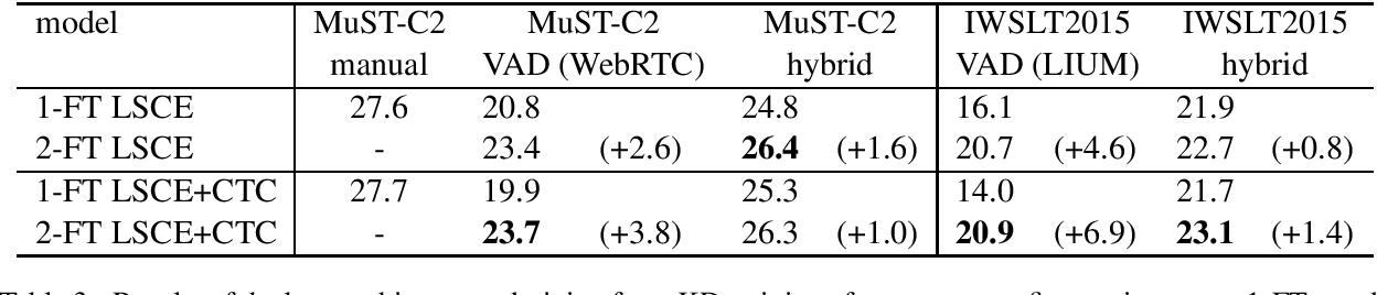 Figure 3 for Dealing with training and test segmentation mismatch: FBK@IWSLT2021