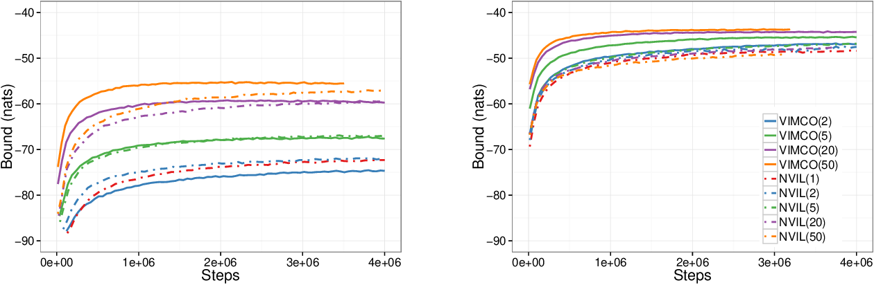 Figure 3 for Variational inference for Monte Carlo objectives