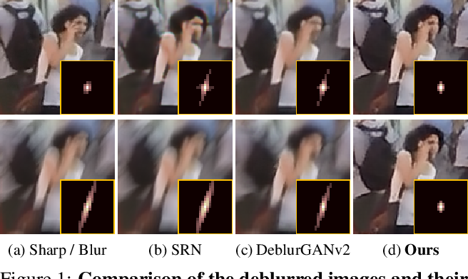 Figure 1 for Clean Images are Hard to Reblur: A New Clue for Deblurring