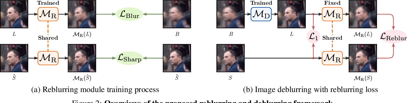 Figure 3 for Clean Images are Hard to Reblur: A New Clue for Deblurring