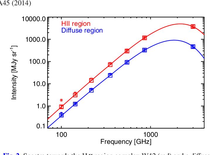 Figure 2 from Planck intermediate results  XIV  Dust