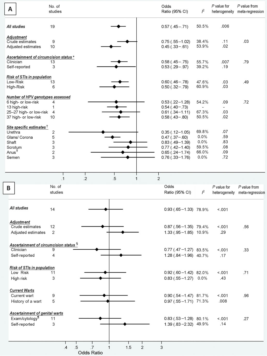 Sexually transmitted infections and male circumcision a systematic review and meta-analysis