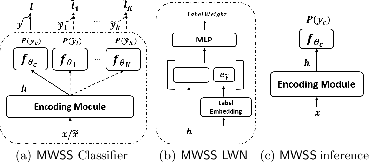 Figure 3 for Leveraging Multi-Source Weak Social Supervision for Early Detection of Fake News