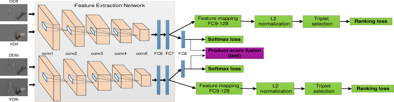 Figure 1 for Cooperative Training of Deep Aggregation Networks for RGB-D Action Recognition
