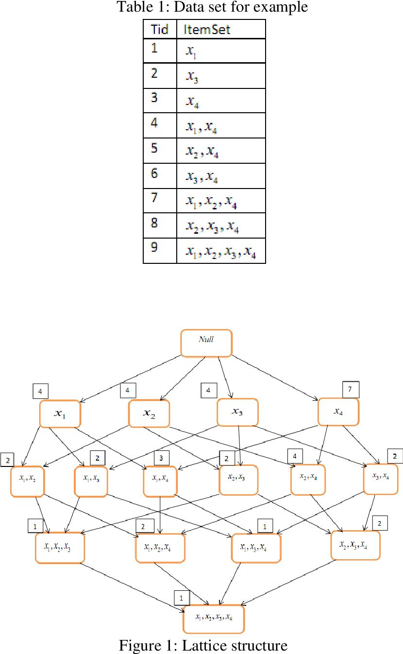PDF] ociation Rule Mining Using k-Map Model in Data Mining ... on