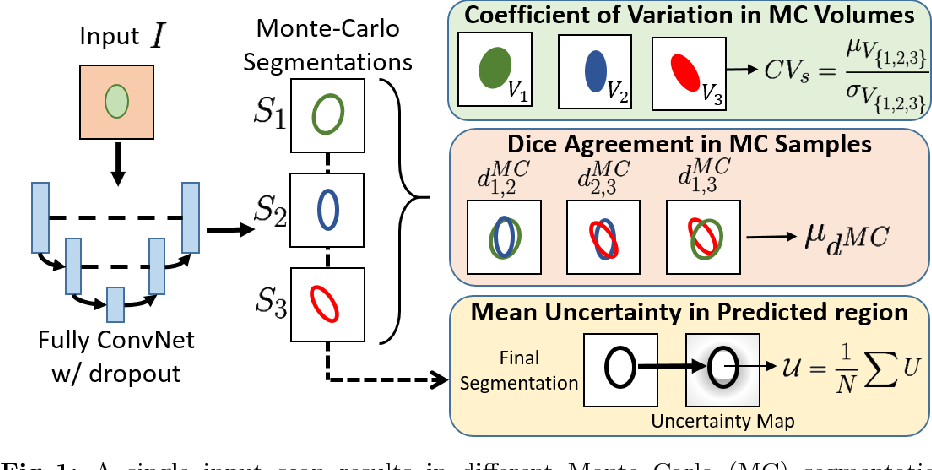 Figure 1 for Inherent Brain Segmentation Quality Control from Fully ConvNet Monte Carlo Sampling