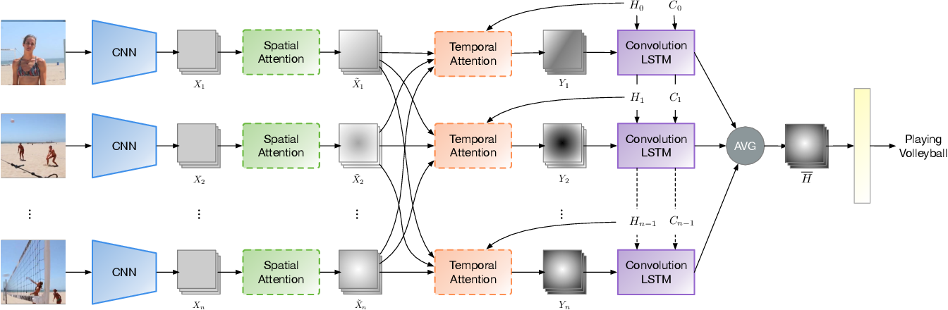 Figure 1 for Where and When to Look? Spatio-temporal Attention for Action Recognition in Videos