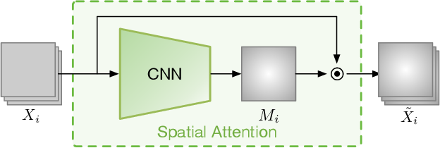 Figure 3 for Where and When to Look? Spatio-temporal Attention for Action Recognition in Videos