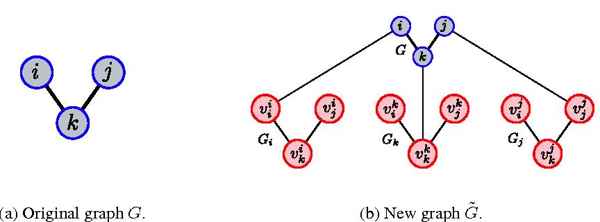 Figure 1 for Extending Gossip Algorithms to Distributed Estimation of U-Statistics