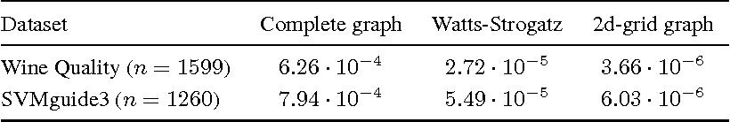 Figure 2 for Extending Gossip Algorithms to Distributed Estimation of U-Statistics