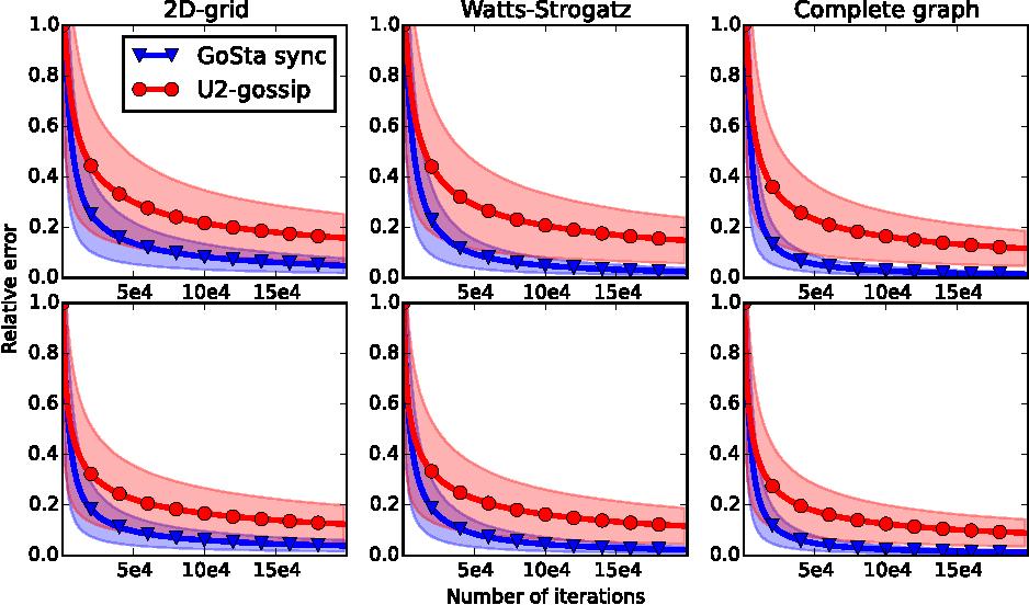Figure 3 for Extending Gossip Algorithms to Distributed Estimation of U-Statistics
