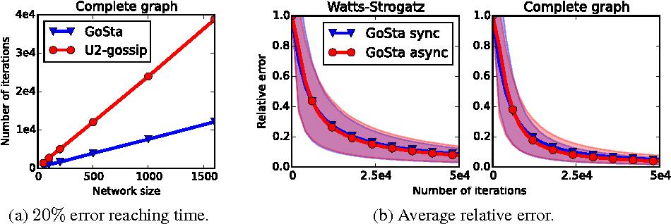 Figure 4 for Extending Gossip Algorithms to Distributed Estimation of U-Statistics