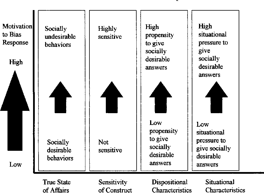 Understanding Self-Report Bias in Organizational Behavior Research