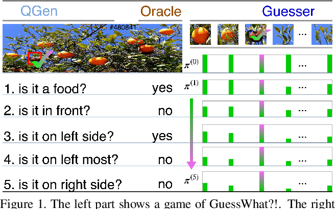 Figure 1 for Guessing State Tracking for Visual Dialogue