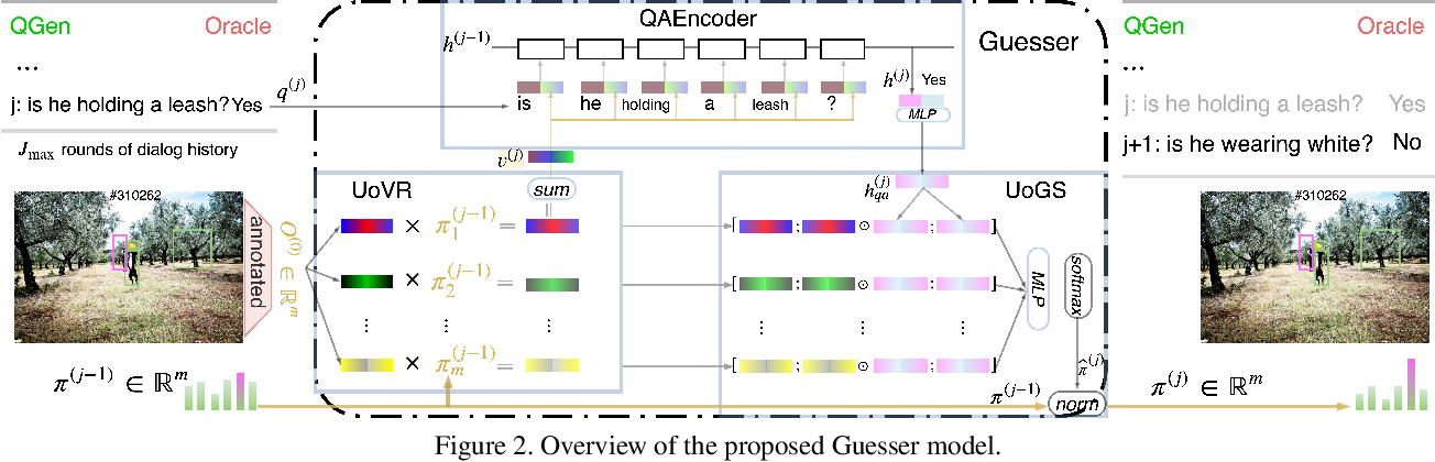 Figure 3 for Guessing State Tracking for Visual Dialogue