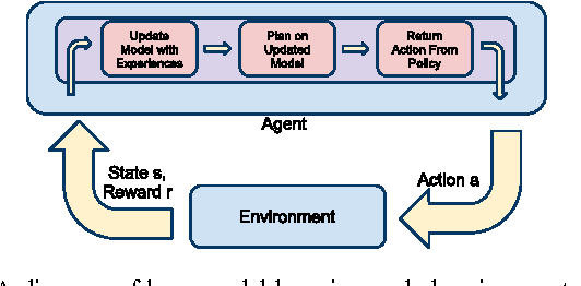 Figure 1 for A Real-Time Model-Based Reinforcement Learning Architecture for Robot Control