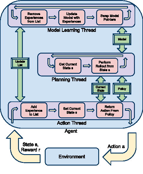 Figure 3 for A Real-Time Model-Based Reinforcement Learning Architecture for Robot Control