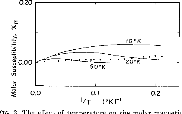 FIG. 2. The effect of temperature on the molar magnetic susceptibility of oxidized adrenal iron-sulfur protein in the range 4- 77°K. Symbols used are the same as in Fig. 1. The construction of the theoretical curves are as described in Fig. 1. The concentration of adrenal iron-sulfur protein was 8.33 X 10-s M in 0.01 M phosphate buffer, pH 7.4.