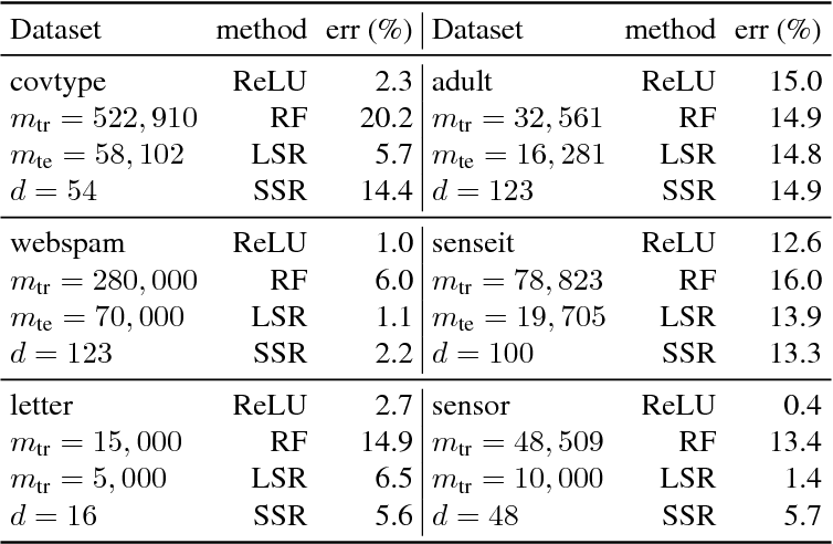 Figure 2 for Deep Semi-Random Features for Nonlinear Function Approximation