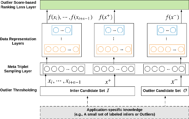 Figure 1 for Learning Representations of Ultrahigh-dimensional Data for Random Distance-based Outlier Detection