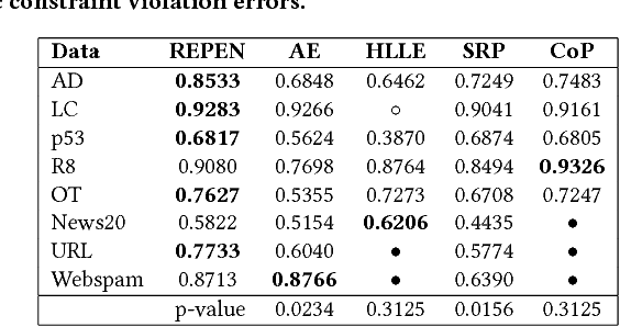 Figure 3 for Learning Representations of Ultrahigh-dimensional Data for Random Distance-based Outlier Detection