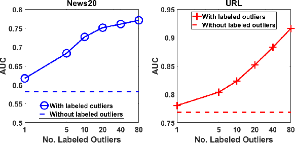Figure 4 for Learning Representations of Ultrahigh-dimensional Data for Random Distance-based Outlier Detection