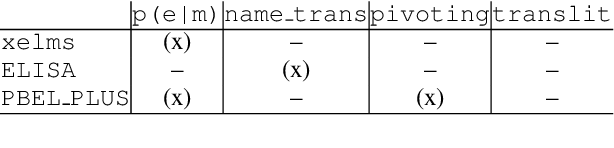 Figure 1 for Design Challenges for Low-resource Cross-lingual Entity Linking