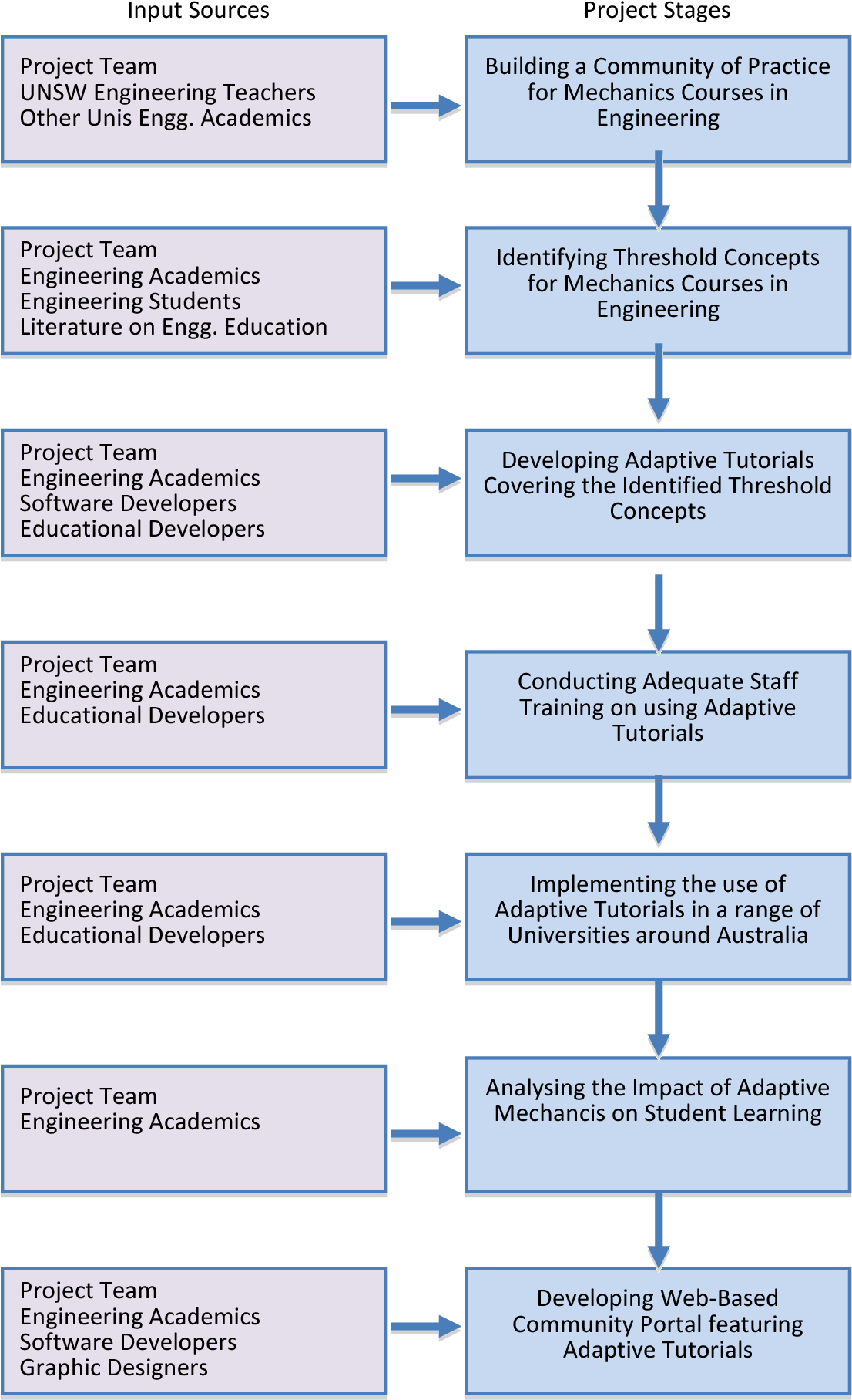 PDF] An adaptive e-learning community of practice for