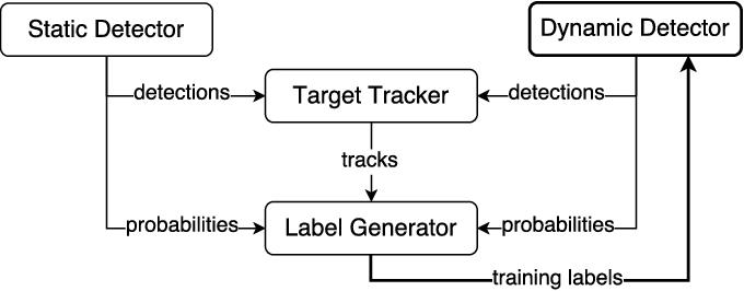 Figure 2 for Multisensor Online Transfer Learning for 3D LiDAR-based Human Detection with a Mobile Robot