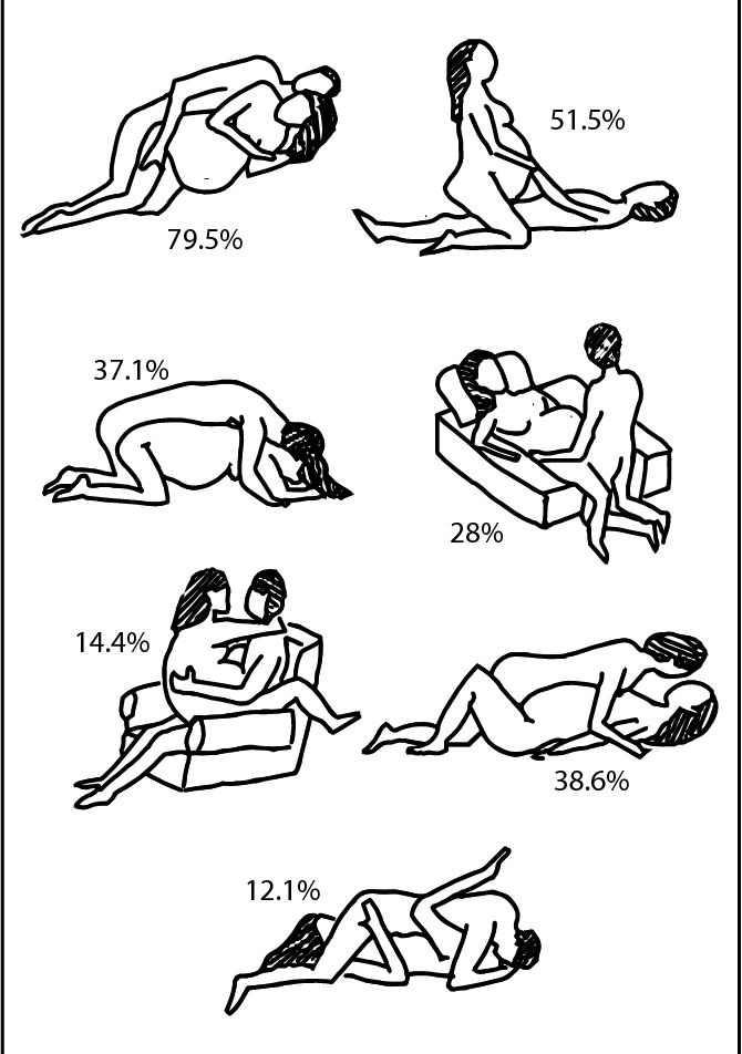 Sexual positions pregnancy