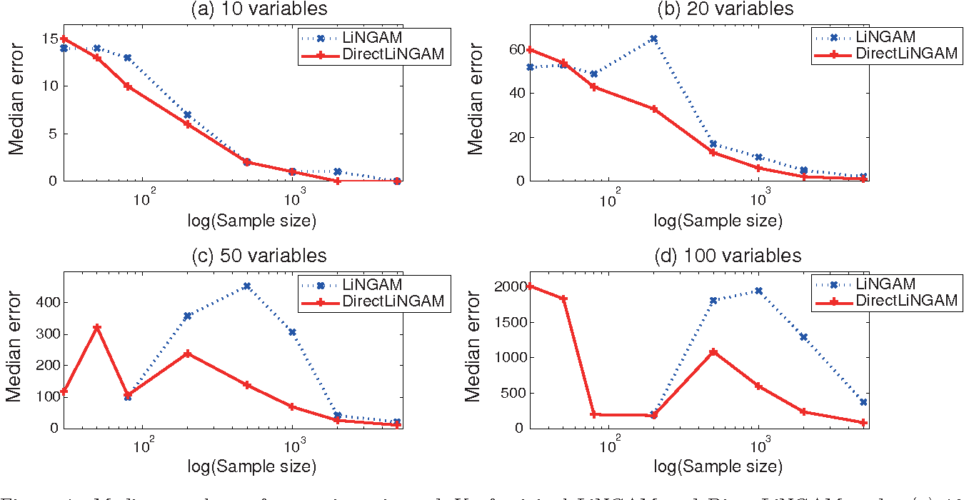 Figure 1 for A direct method for estimating a causal ordering in a linear non-Gaussian acyclic model