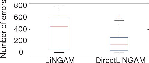 Figure 2 for A direct method for estimating a causal ordering in a linear non-Gaussian acyclic model