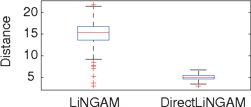 Figure 3 for A direct method for estimating a causal ordering in a linear non-Gaussian acyclic model